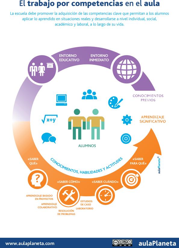 infografia_el-trabajo-por-competencias-en-el-aula